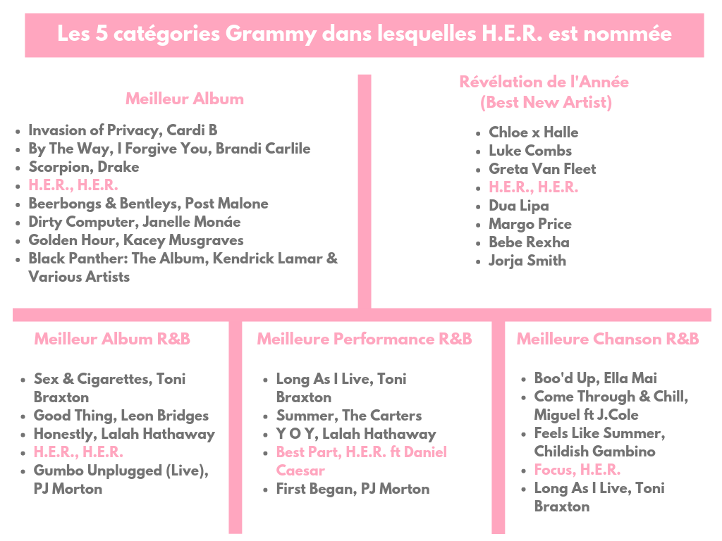 Nominations Grammy Awards H.E.R.
